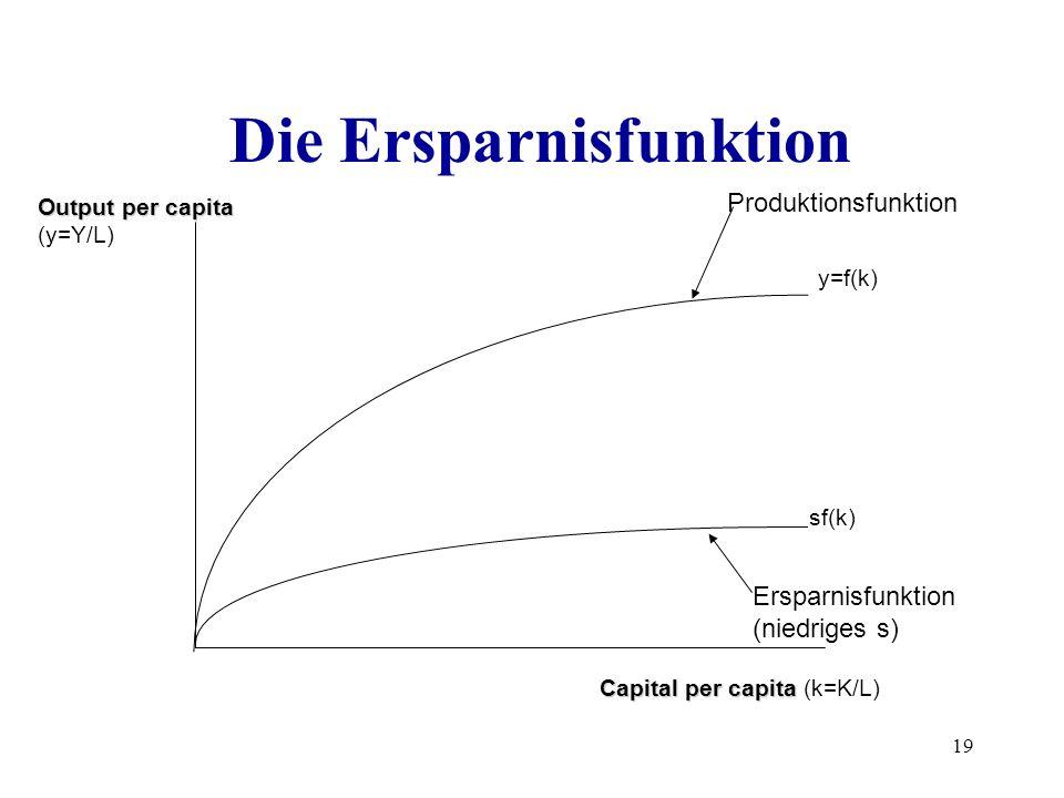 19 Die Ersparnisfunktion y=f(k) sf(k) Produktionsfunktion Capital per capita Capital per capita (k=K/L) Output per capita Output per capita (y=Y/L) Er