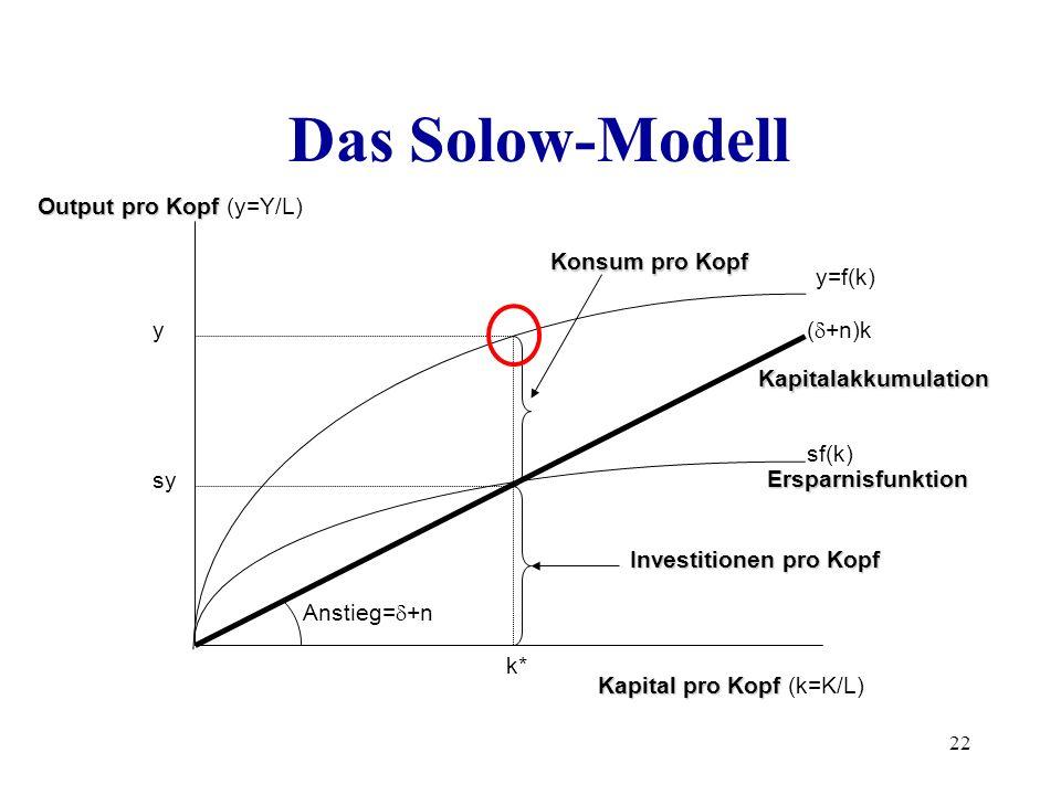 22 Das Solow-Modell sy y y=f(k) ( +n)k k* sf(k) Anstieg= +n Kapital pro Kopf Kapital pro Kopf (k=K/L) Output pro Kopf Output pro Kopf (y=Y/L) Konsum p