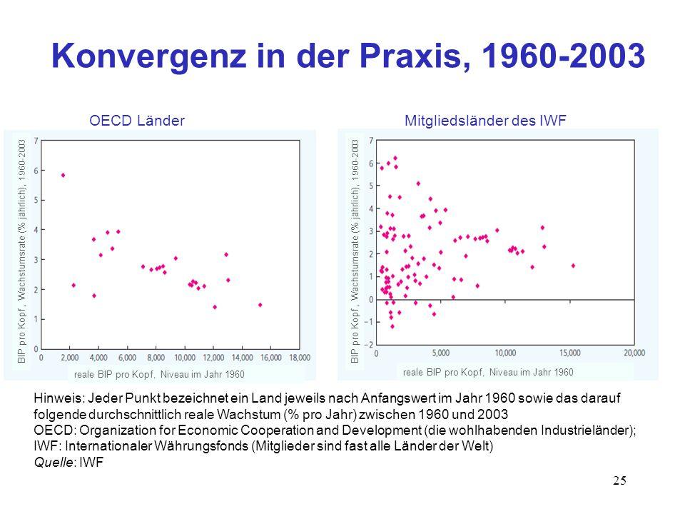 25 OECD LänderMitgliedsländer des IWF Konvergenz in der Praxis, 1960-2003 Hinweis: Jeder Punkt bezeichnet ein Land jeweils nach Anfangswert im Jahr 19