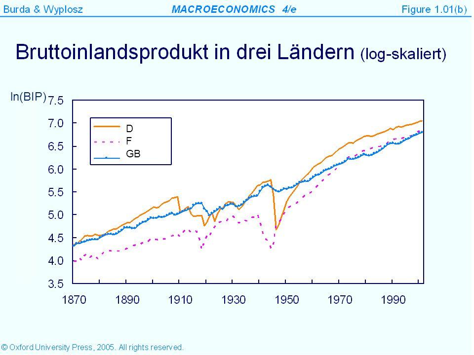 8 Anstieg 0.021/Jahr 2.1% jährlich D F GB ln(BIP)