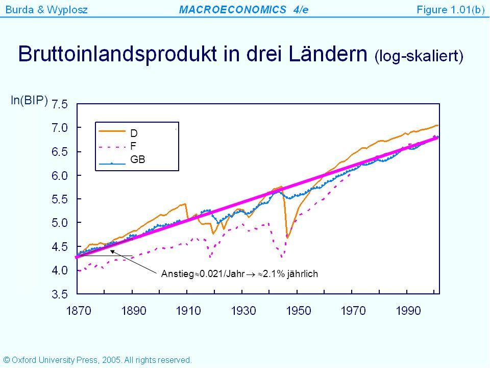 2009 Quelle: OECD.