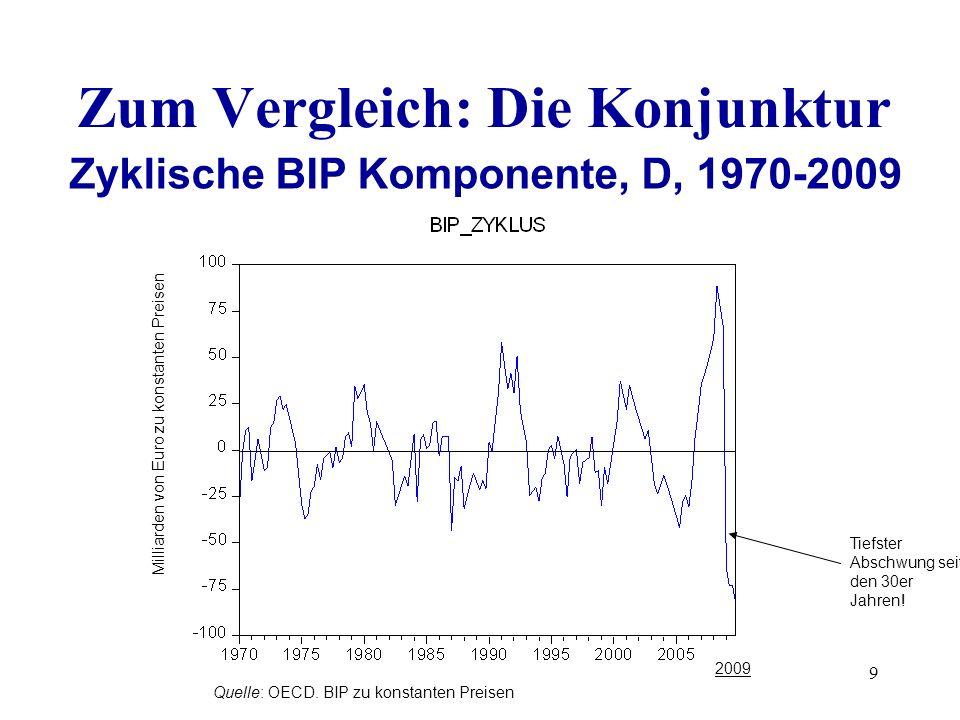 2009 Quelle: OECD. BIP zu konstanten Preisen Milliarden von Euro zu konstanten Preisen Zyklische BIP Komponente, D, 1970-2009 Tiefster Abschwung seit