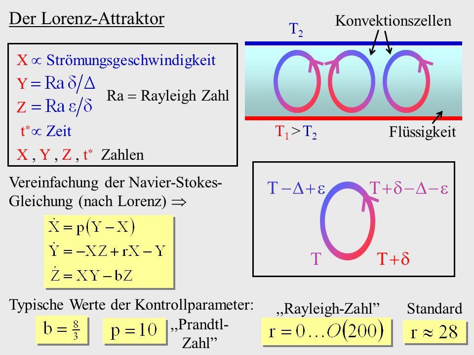 Der Lorenz-Attraktor T1 > T2T1 > T2 T2T2 Flüssigkeit Konvektionszellen T T T T X Strömungsgeschwindigkeit Y Z t Zeit Ra Rayleigh Zahl X, Y, Z, t Zahle
