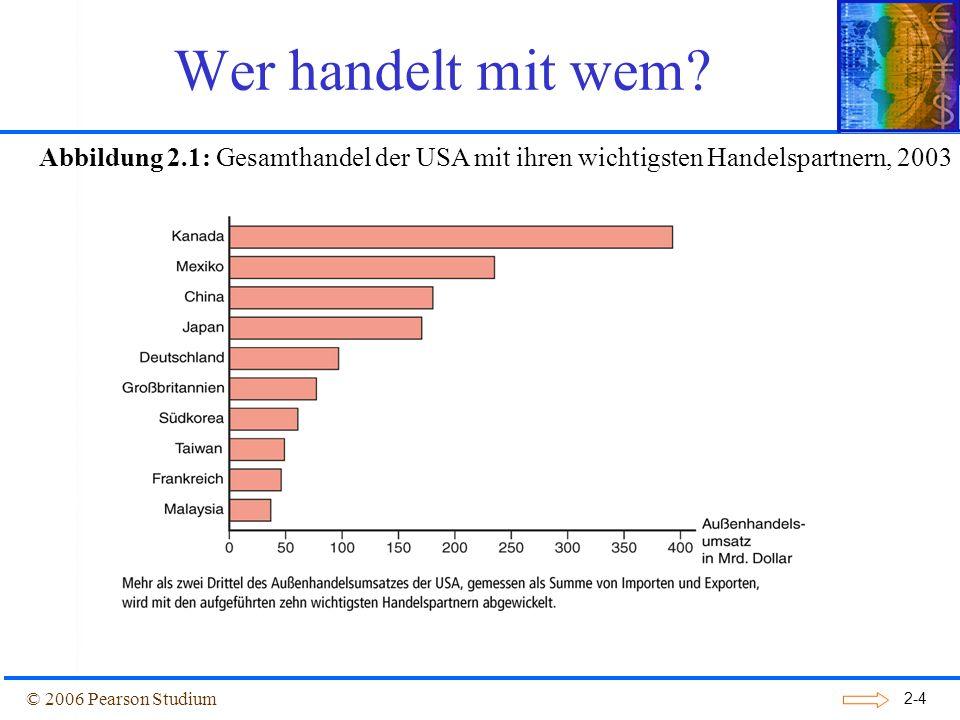 2-5 Eine Frage der Größe: das Gravitationsmodell 3 der 10 größten Handelspartner der USA in 2003 waren die 3 größten europäischen Volkswirtschaften: Deutschland, Großbritan- nien und Frankreich.