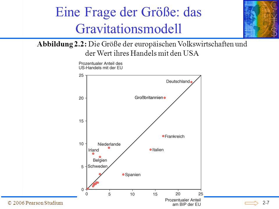 2-8 Das Gravitationsmodell Neben der Größe einer Volkswirtschaft spielen noch folgende Faktoren eine wichtige Rolle für den Handel: 1.Die Entfernung zwischen den Märkten beeinflusst die Transportkosten und deshalb auch die Kosten für Im- und Exporte.