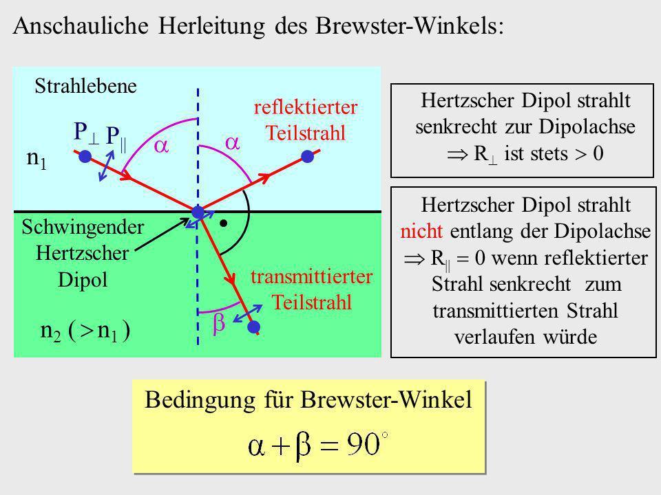 Anschauliche Herleitung des Brewster-Winkels: n1n1 n 2 ( n 1 ) reflektierter Teilstrahl Strahlebene transmittierter Teilstrahl Schwingender Hertzscher