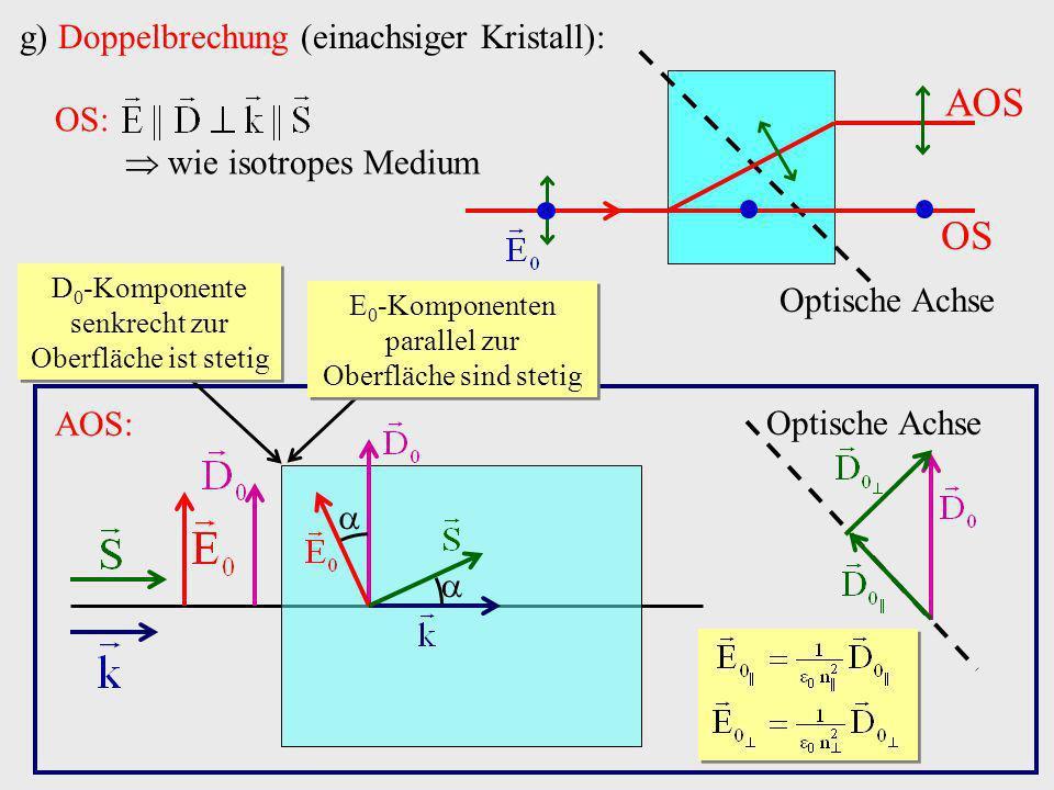 g) Doppelbrechung (einachsiger Kristall): OS AOS Optische Achse AOS: D 0 -Komponente senkrecht zur Oberfläche ist stetig Optische Achse E 0 -Komponent