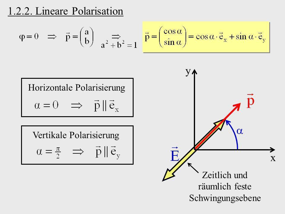 x y Zeitlich und räumlich feste Schwingungsebene 1.2.2. Lineare Polarisation Horizontale Polarisierung Vertikale Polarisierung