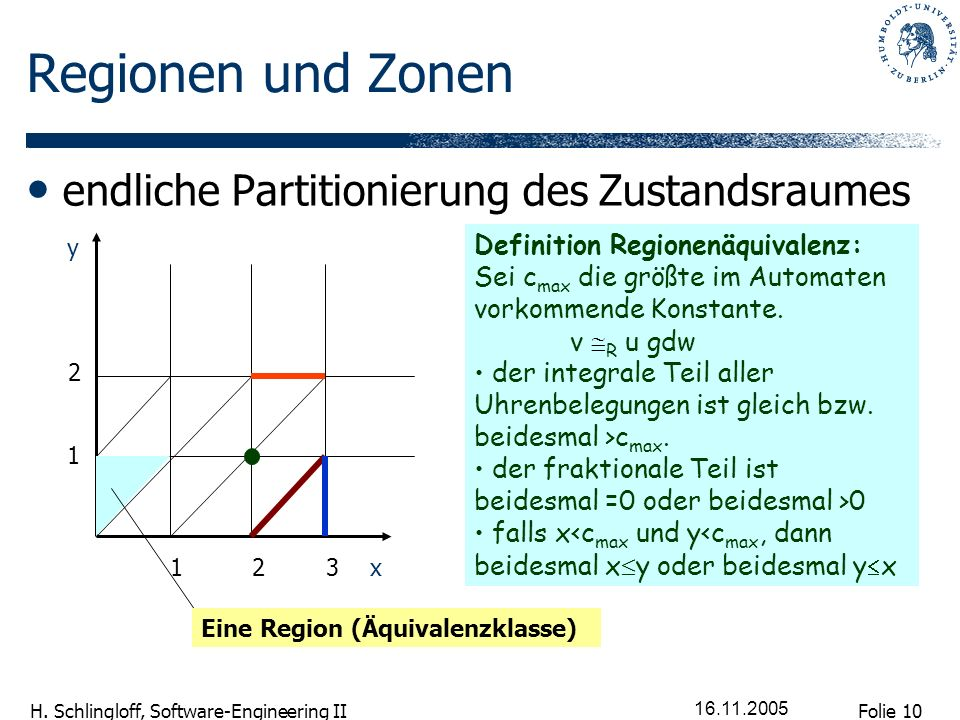 Folie 10 H. Schlingloff, Software-Engineering II 16.11.2005 Regionen und Zonen endliche Partitionierung des Zustandsraumes Definition Regionenäquivale