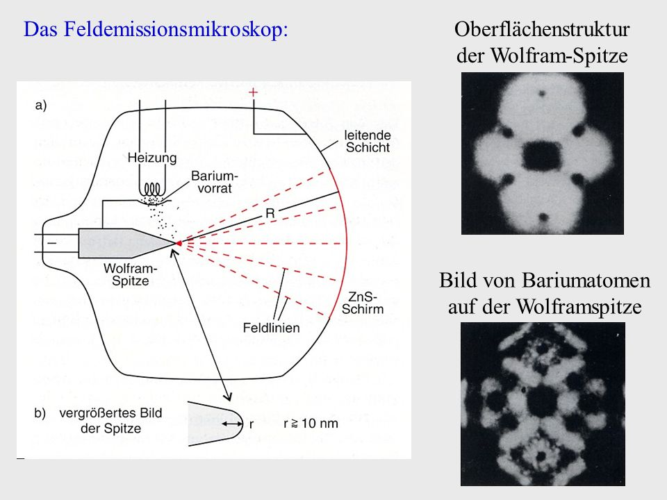 Das Feldemissionsmikroskop:Oberflächenstruktur der Wolfram-Spitze Bild von Bariumatomen auf der Wolframspitze