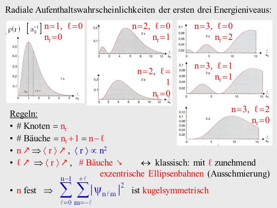 Regeln: Knoten n r Bäuche n r 1 n n r, r n 2 r, Bäuche klassisch: mit zunehmend exzentrische Ellipsenbahnen (Ausschmierung) n fest ist kugelsymmetrisch Radiale Aufenthaltswahrscheinlichkeiten der ersten drei Energieniveaus: n 3, 0 n r 2 n 3, 1 n r 1 n 3, 2 n r 0 n 1, 0 n r 0 n 2, 0 n r 1 n 2, 1 n r 0