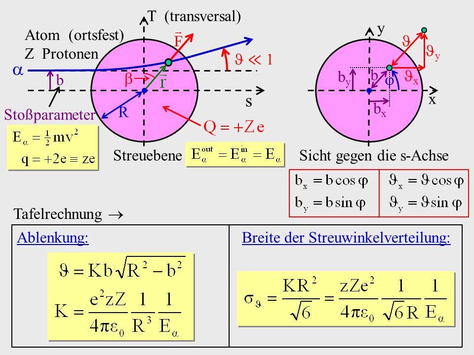 Breite der Streuwinkelverteilung: Atom (ortsfest) Z Protonen Streuebene s T (transversal) R b Stoßparameter 1 Sicht gegen die s-Achse y x b byby bxbx x y Ablenkung: Tafelrechnung