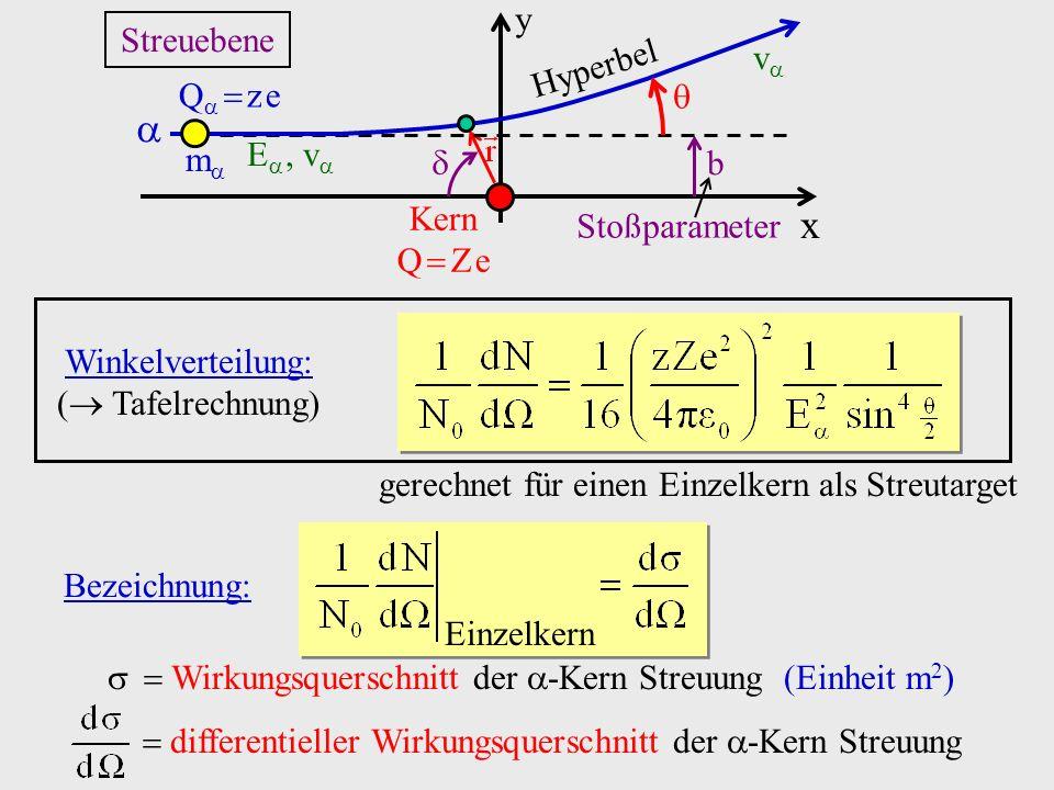 gerechnet für einen Einzelkern als Streutarget Wirkungsquerschnitt der -Kern Streuung (Einheit m 2 ) differentieller Wirkungsquerschnitt der -Kern Streuung Bezeichnung: Einzelkern x y b Stoßparameter Kern Q Z e Streuebene Q z e m Hyperbel E, v v Winkelverteilung: ( Tafelrechnung)