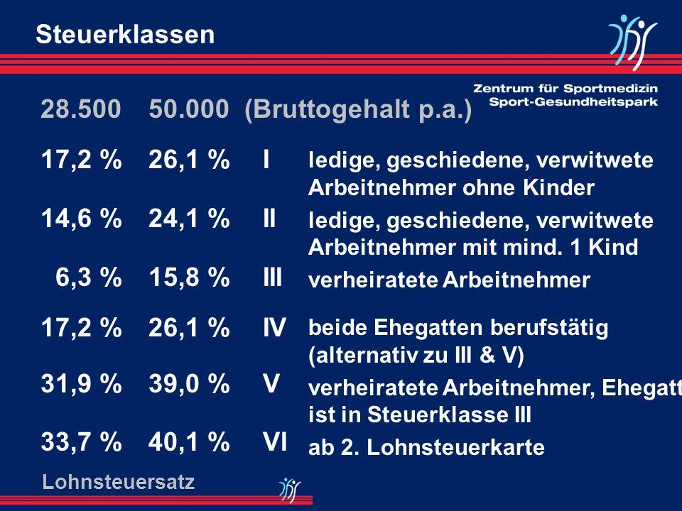 Zusätzliche Kosten zum Bruttogehalt Krankenversicherung (KV) Rentenversicherung (RV) Arbeitslosenversicherung (AV) Pflegeversicherung (PV) Zwischensum