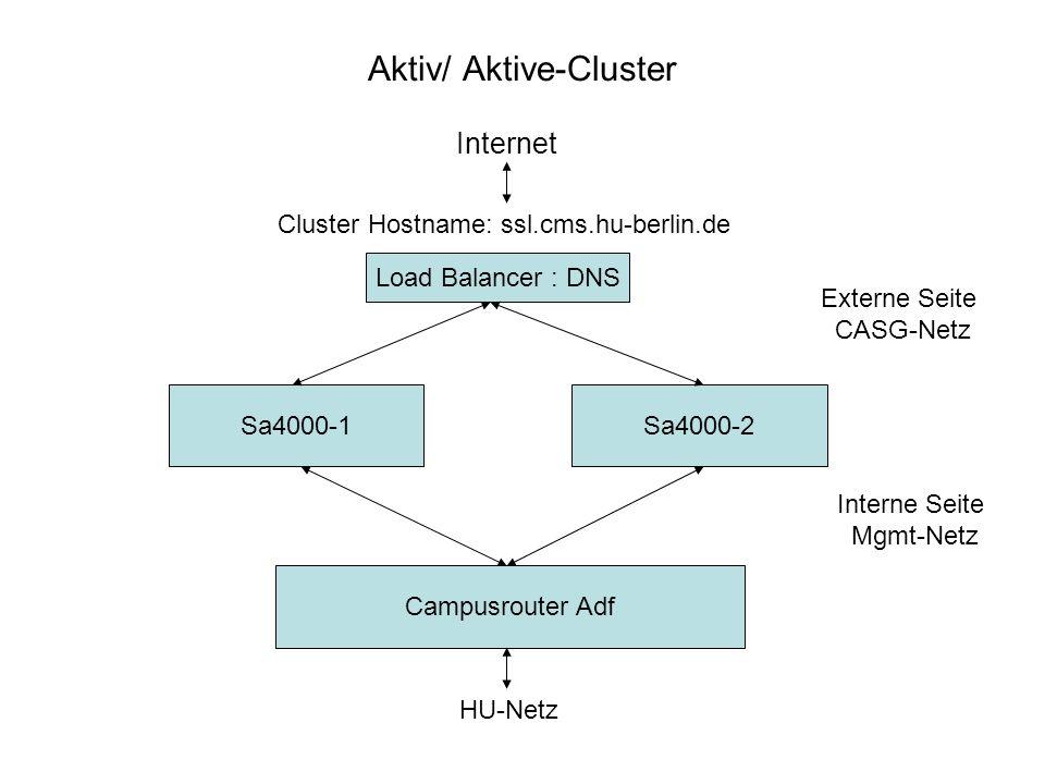 Aktiv/ Aktive-Cluster Sa4000-1 Sa4000-2 Externe Seite CASG-Netz Load Balancer : DNS Campusrouter Adf Cluster Hostname: ssl.cms.hu-berlin.de HU-Netz In