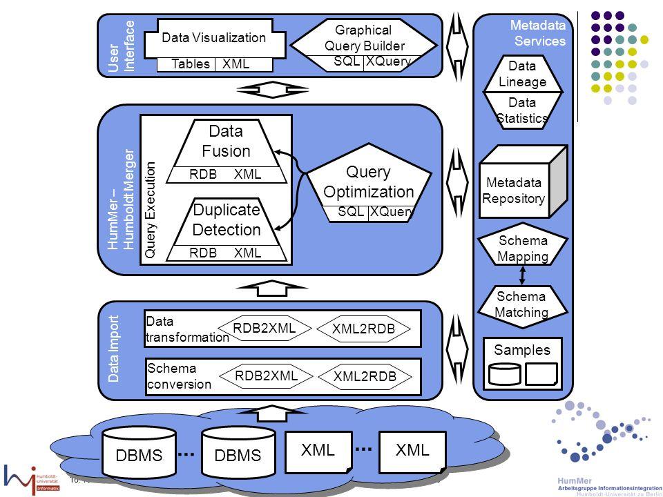 18.10.2005Felix Naumann, VL Informationsintegration, WS 05/0617 Praktikum Metasuchmaschine Web Services Phase I Wrapper Web Service für eine Suchmaschine Phase II Spezielle Web Services für die Metasuchmaschine, z.B.