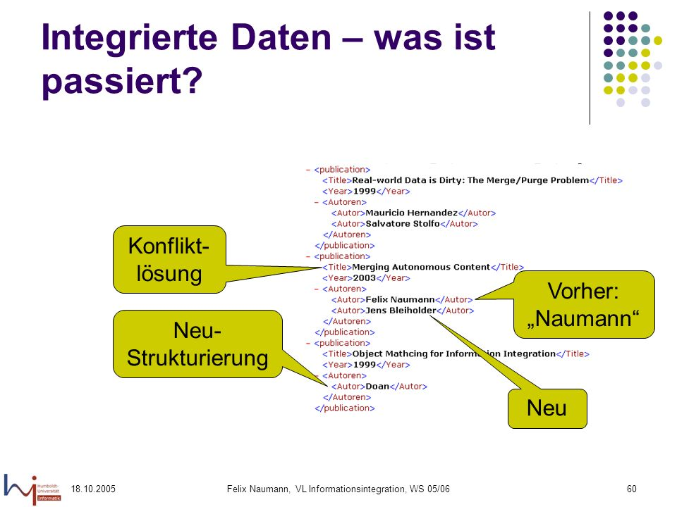 18.10.2005Felix Naumann, VL Informationsintegration, WS 05/0660 Integrierte Daten – was ist passiert? Konflikt- lösung Neu- Strukturierung Vorher: Nau