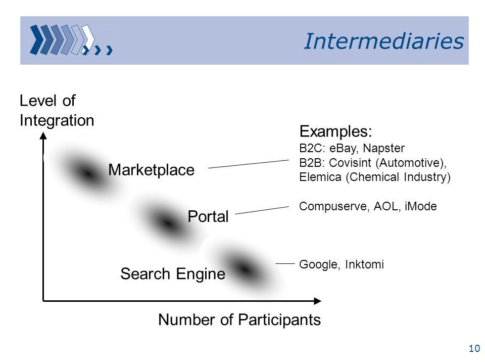 Anbieter Online- Shop Kunde Lieferung Bezahlung Information Lieferung Bezahlung Information Online- Marktplatz Anbieter Kunde Lieferung Information Ku