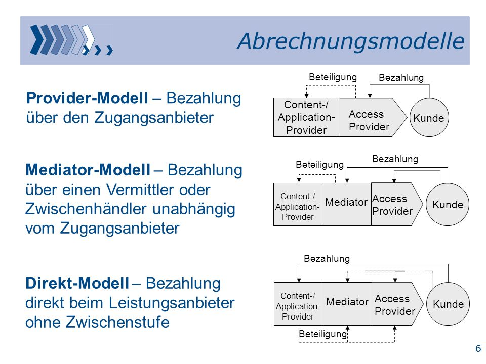 5 Strategische Elemente des Geschäftsmodells Entry-, Wachstums- und Expansionsstrategie Marketingstrategie: –Preis- –Produkt- –Positionierungs- und –Kommunikationsstrategie Exit-Strategie Networking und strategische Allianzen Outsourcing / Build or Buy?