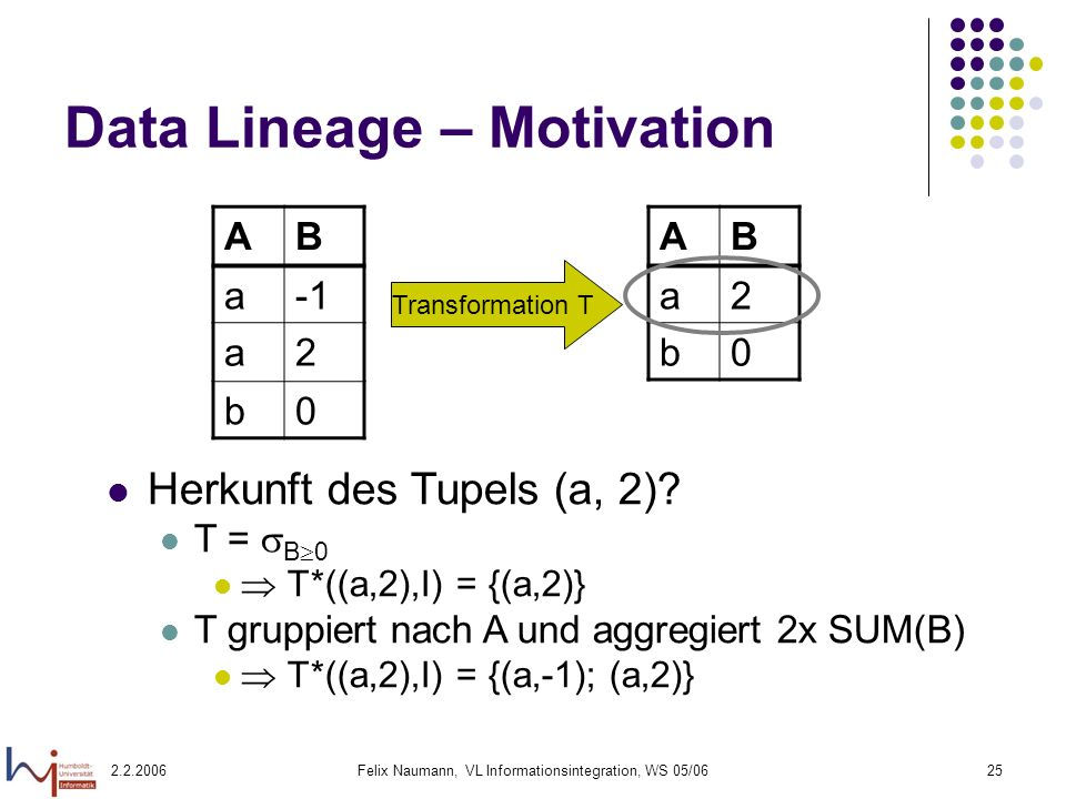 2.2.2006Felix Naumann, VL Informationsintegration, WS 05/0625 Data Lineage – Motivation Herkunft des Tupels (a, 2)? T = B 0 T*((a,2),I) = {(a,2)} T gr