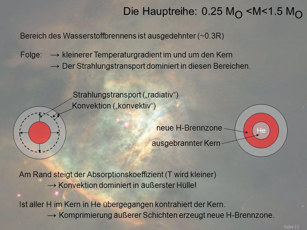 Die Hauptreihe: 0.25 M O <M<1.5 M O Seite 13 Bereich des Wasserstoffbrennens ist ausgedehnter (~0.3R) Folge: kleinerer Temperaturgradient im und um de
