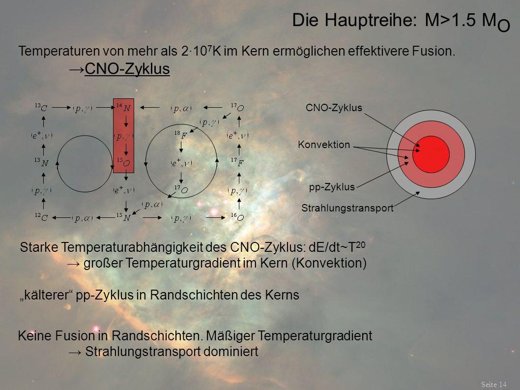 Die Hauptreihe: M>1.5 M O Seite 14 Temperaturen von mehr als 2·10 7 K im Kern ermöglichen effektivere Fusion. CNO-Zyklus Starke Temperaturabhängigkeit