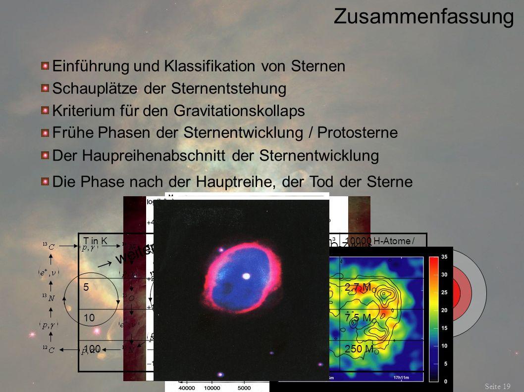 Zusammenfassung Seite 19 Einführung und Klassifikation von Sternen Schauplätze der Sternentstehung Kriterium für den Gravitationskollaps Frühe Phasen