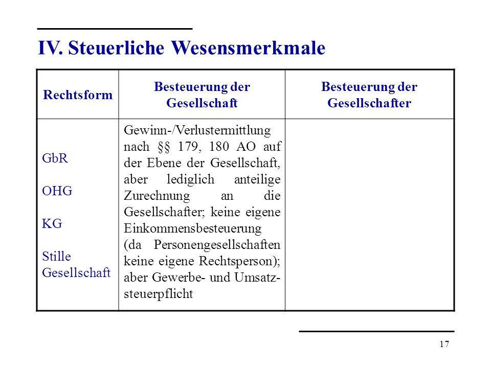 17 IV. Steuerliche Wesensmerkmale Rechtsform Besteuerung der Gesellschaft Besteuerung der Gesellschafter GbR OHG KG Stille Gesellschaft Gewinn-/Verlus