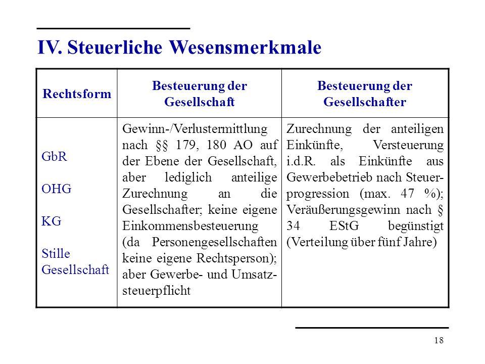 18 IV. Steuerliche Wesensmerkmale Rechtsform Besteuerung der Gesellschaft Besteuerung der Gesellschafter GbR OHG KG Stille Gesellschaft Gewinn-/Verlus