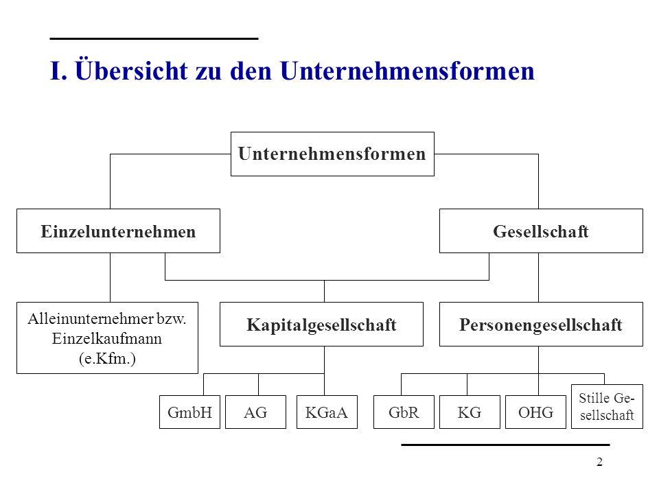 2 I. Übersicht zu den Unternehmensformen Unternehmensformen Personengesellschaft Gesellschaft Kapitalgesellschaft Einzelunternehmen Alleinunternehmer