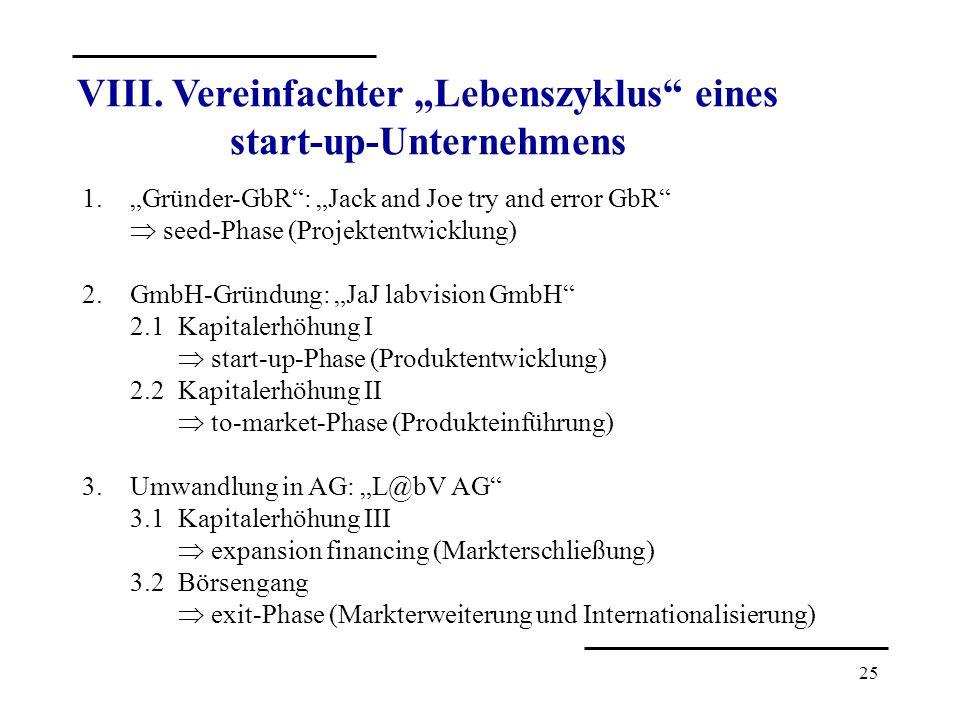 25 VIII. Vereinfachter Lebenszyklus eines start-up-Unternehmens 1.Gründer-GbR: Jack and Joe try and error GbR seed-Phase (Projektentwicklung) 2.GmbH-G