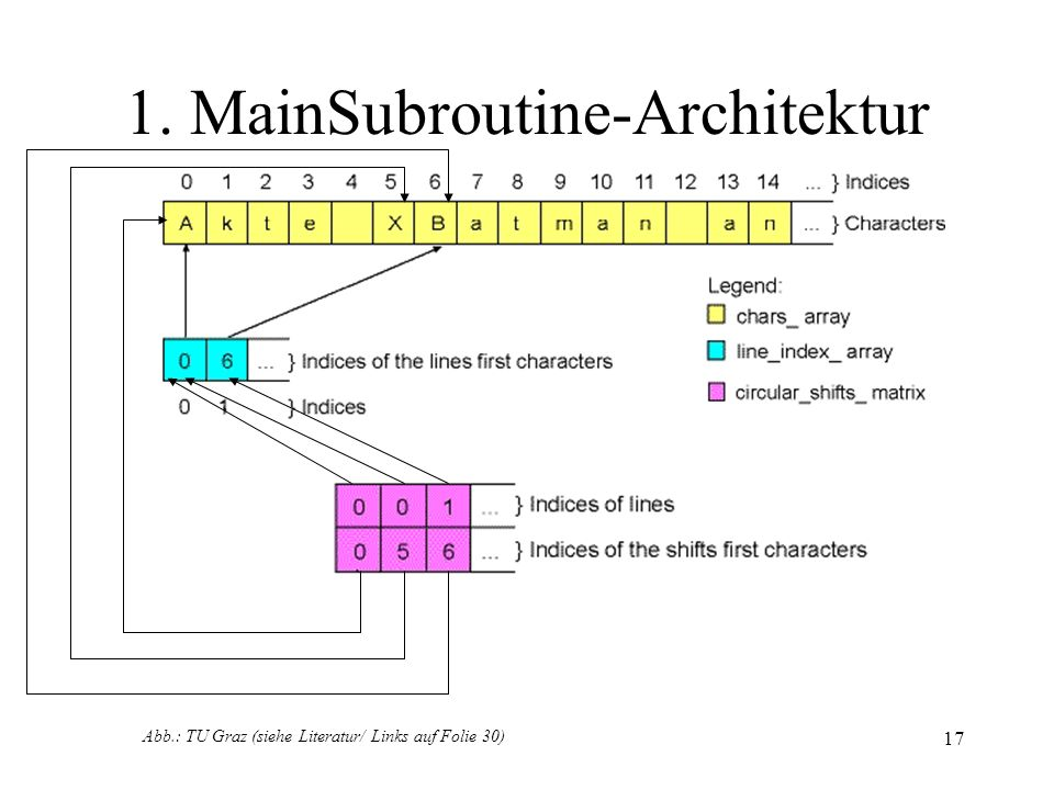 18 1. MainSubroutine-Architektur Abb.: TU Graz (siehe Literatur/ Links auf Folie 30)