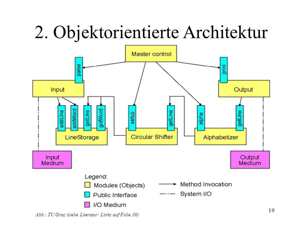 20 Vergleich der Beispielarchitekturen Beide Architekturen funktionieren natürlich.