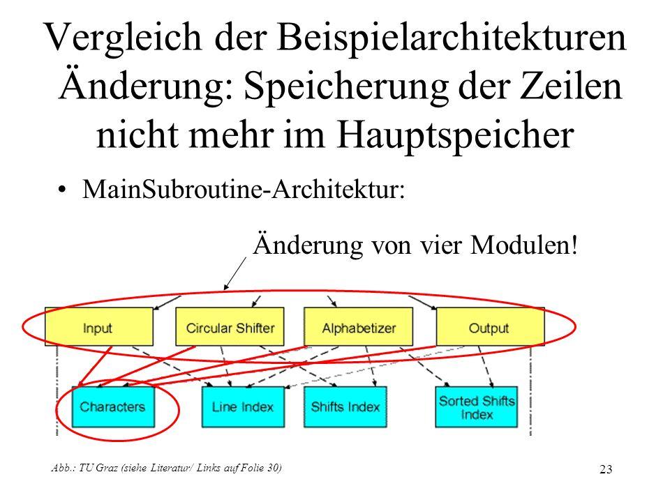 24 Vergleich der Beispielarchitekturen Änderung: Speicherung der Zeilen nicht mehr im Hauptspeicher OO Architektur: Änderung eines Moduls.