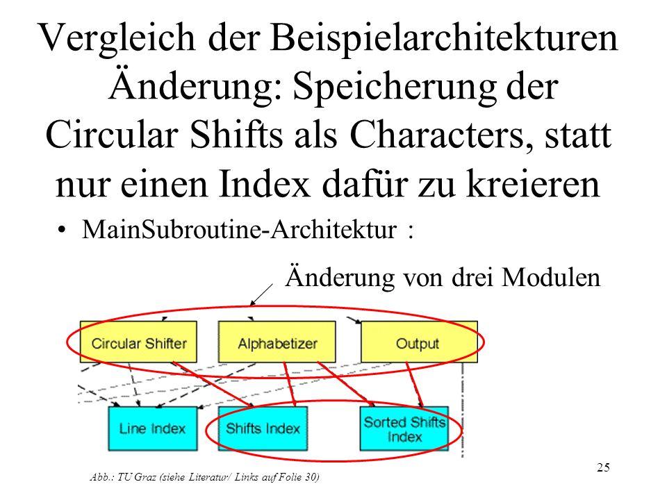 26 Vergleich der Beispielarchitekturen Änderung: Speicherung der Circular Shifts als Characters, statt nur einen Index dafür zu kreieren OO Architektur : Änderung eines Moduls Abb.: TU Graz (siehe Literatur/ Links auf Folie 30)