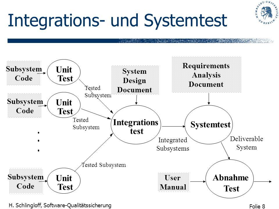 Folie 8 H. Schlingloff, Software-Qualitätssicherung Integrations- und Systemtest Tested Subsystem Code Systemtest Integrations Unit Tested Subsystem R