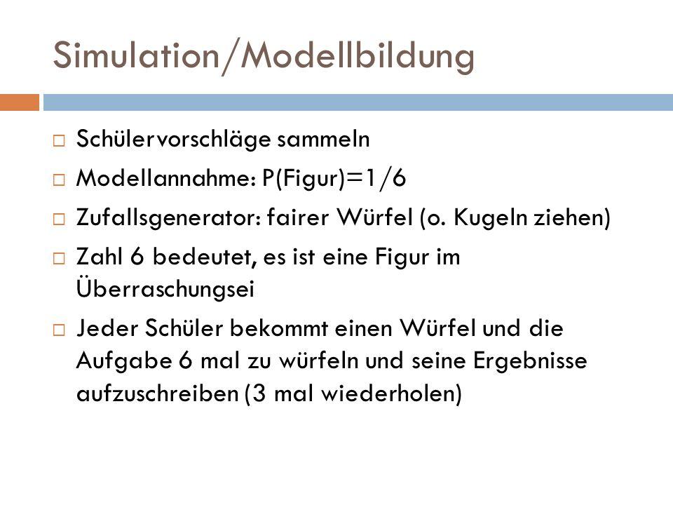 Simulation/Modellbildung Schülervorschläge sammeln Modellannahme: P(Figur)=1/6 Zufallsgenerator: fairer Würfel (o. Kugeln ziehen) Zahl 6 bedeutet, es