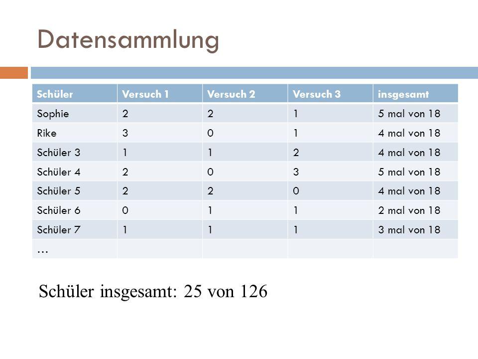Datensammlung SchülerVersuch 1Versuch 2Versuch 3insgesamt Sophie2215 mal von 18 Rike3014 mal von 18 Schüler 31124 mal von 18 Schüler 42035 mal von 18