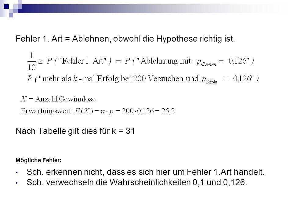 Fehler 1. Art = Ablehnen, obwohl die Hypothese richtig ist. Nach Tabelle gilt dies für k = 31 Mögliche Fehler: Sch. erkennen nicht, dass es sich hier