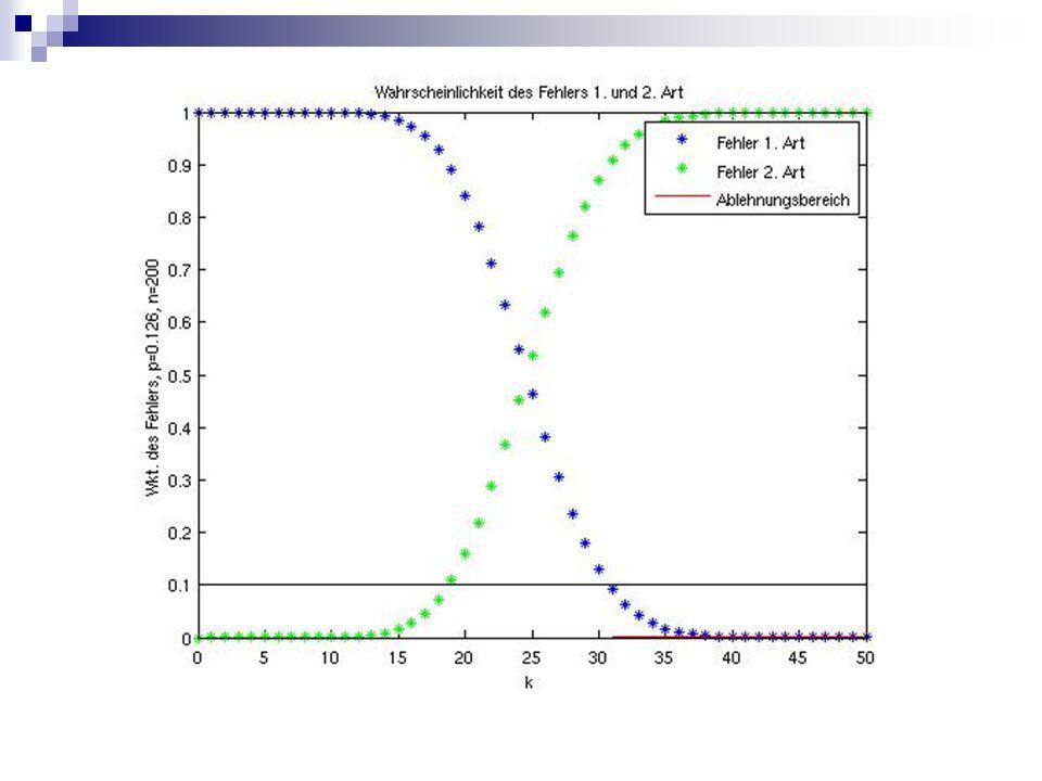 Aufgabenstellung 3.4: Formulierung ist schwer verständlich Besser: Angenommen der Automat gibt Gewinnlose mit einer Wahrscheinlichkeit p=0,15 aus.
