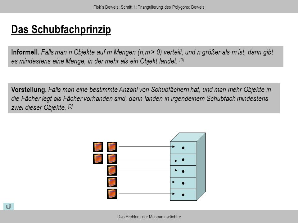 Fisks Beweis; Schritt 1; Triangulierung des Polygons; Beweis Das Problem der Museumswächter Das Schubfachprinzip Informell. Falls man n Objekte auf m