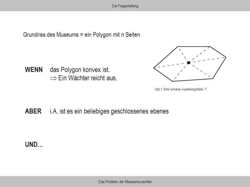 WENN das Polygon konvex ist. Ein Wächter reicht aus. ABER i.A. ist es ein beliebiges geschlossenes ebenes UND… Die Fragestellung Das Problem der Museu