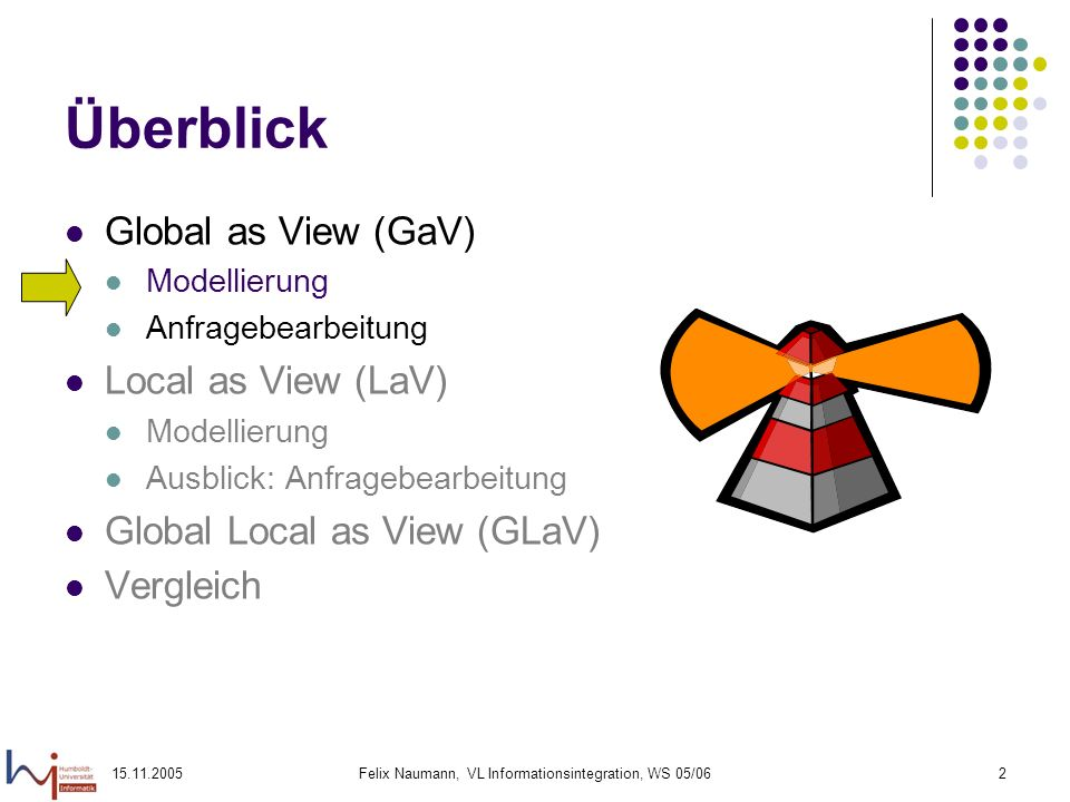 15.11.2005Felix Naumann, VL Informationsintegration, WS 05/0623 Global as View (GaV) – globale und lokale Nebenbedingungen Globales Schema NeuerFilm(Titel, Regie, Genre) Nebenbedingung: Jahr > 2000 S1: AlleFilmeNett(Titel, Regie, Jahr, Genre) S2: AlleFilmeBöse(Titel, Regie, Genre) S3: NeueFilmeNett(Titel, Regie, Jahr, Genre) (Nebenbedingung: Jahr > 2000) S4: NeueFilmeBöse(Titel, Regie, Genre) (Nebenbedingung: Jahr > 2000) S5: AktuelleFilme(Titel, Regie, Genre) (Nebenbedingung: Jahr = 2004) CREATE VIEW Film AS SELECT Titel, Regie, Genre FROM AlleFilmeNett WHERE Jahr > 2000 UNION ??.