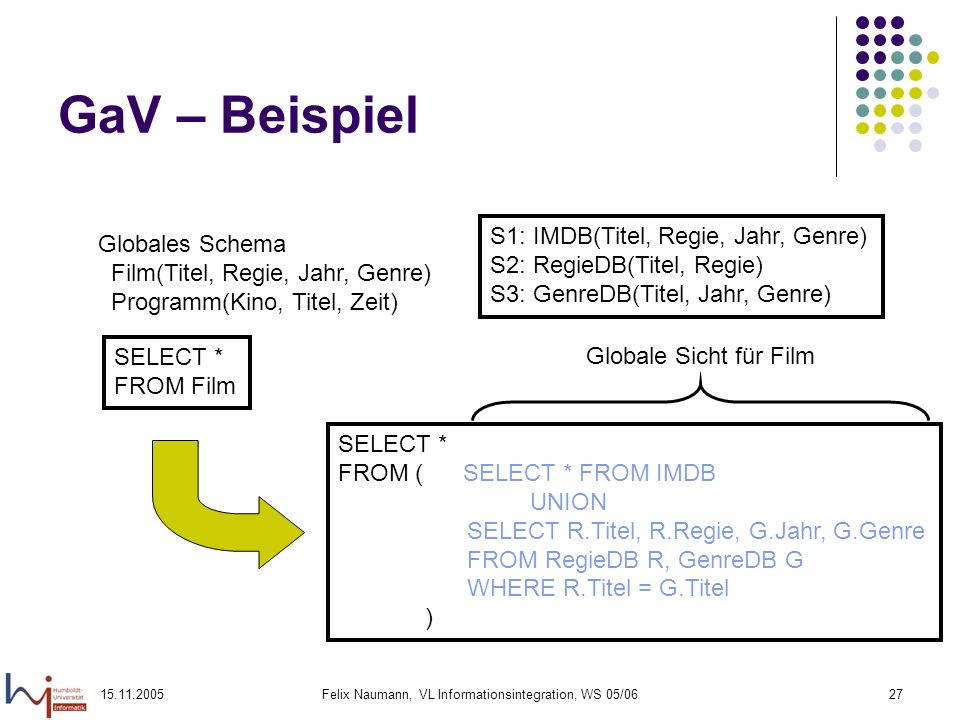 15.11.2005Felix Naumann, VL Informationsintegration, WS 05/0627 GaV – Beispiel Globales Schema Film(Titel, Regie, Jahr, Genre) Programm(Kino, Titel, Z