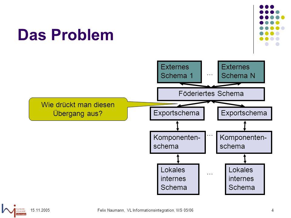 15.11.2005Felix Naumann, VL Informationsintegration, WS 05/064 Das Problem Föderiertes Schema Externes Schema 1 Externes Schema N... Komponenten- sche