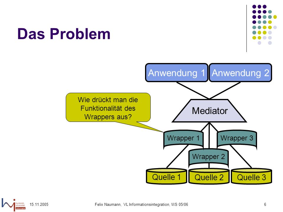 15.11.2005Felix Naumann, VL Informationsintegration, WS 05/066 Das Problem Quelle 1 Quelle 2Quelle 3 Mediator Anwendung 1Anwendung 2 Wrapper 2Wrapper