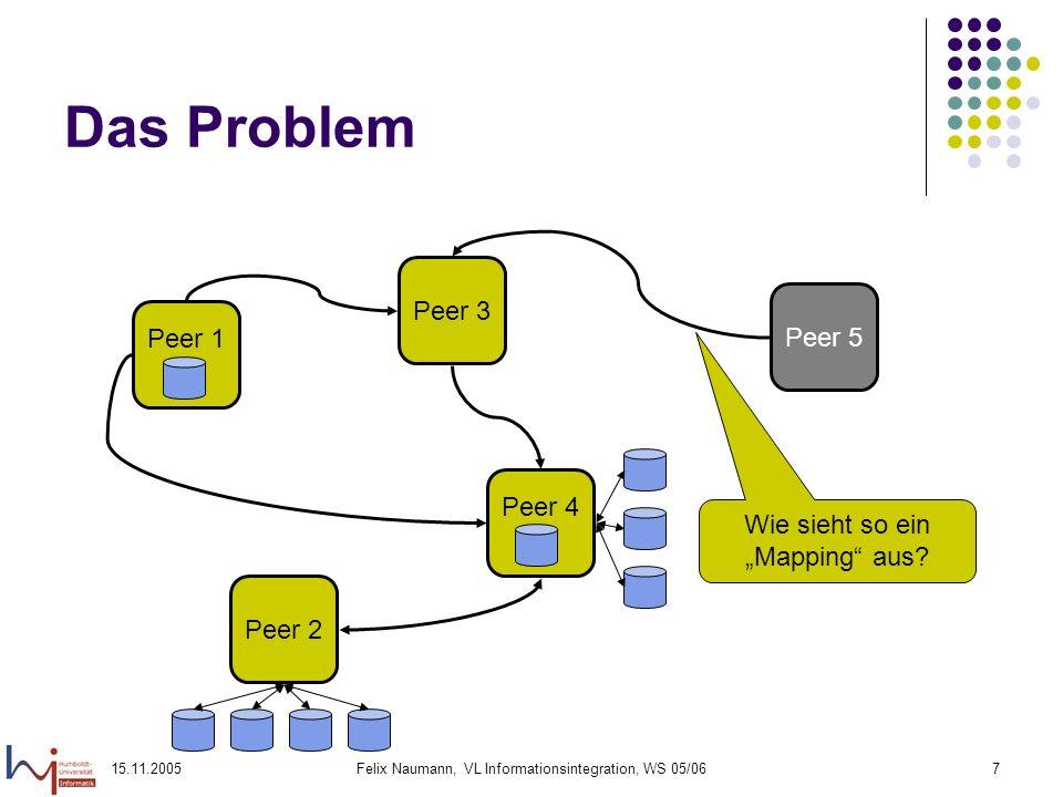 15.11.2005Felix Naumann, VL Informationsintegration, WS 05/067 Das Problem Peer 1 Peer 2 Peer 4 Peer 3 Peer 5 Wie sieht so ein Mapping aus?
