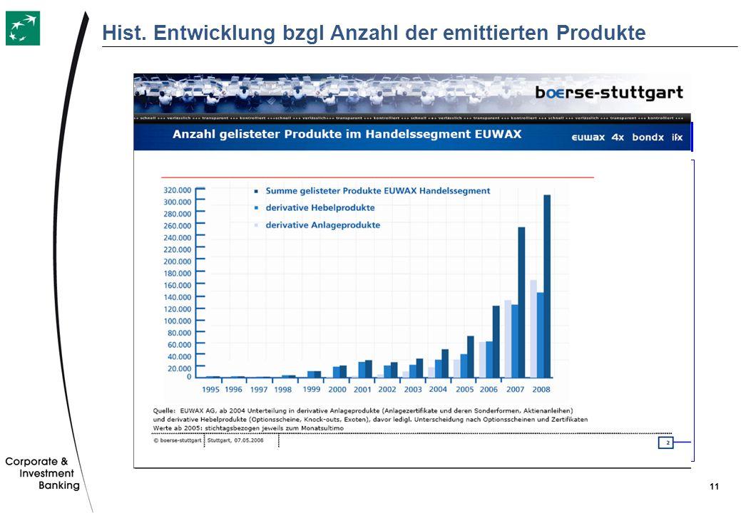 11 Hist. Entwicklung bzgl Anzahl der emittierten Produkte Fondsmantel Fonds = Sondervermögen Kein Emittentenrisiko Fondsvermögen muss auf mehrere Asse