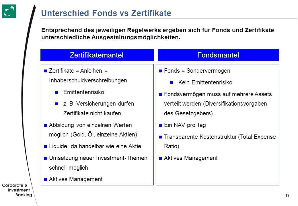 19 Unterschied Fonds vs Zertifikate FondsmantelZertifikatemantel Zertifikate = Anleihen = Inhaberschuldverschreibungen Emittentenrisiko z. B. Versiche
