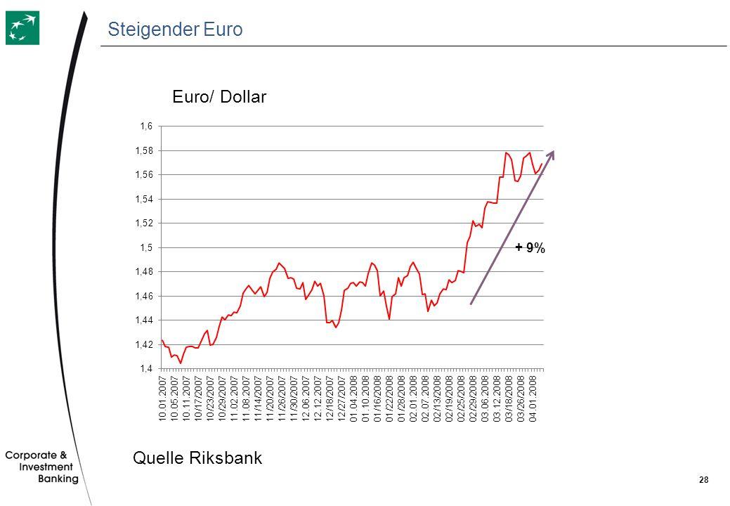 28 Steigender Euro Euro/ Dollar Quelle Riksbank